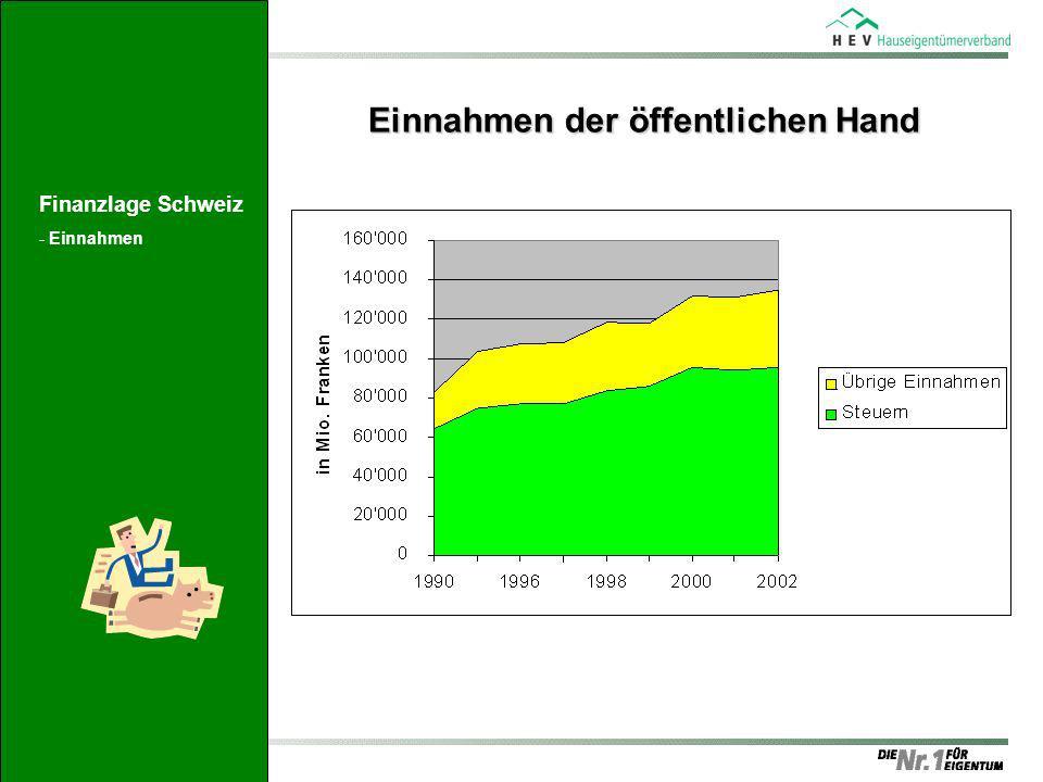 Einnahmen der öffentlichen Hand Finanzlage Schweiz -Einnahmen
