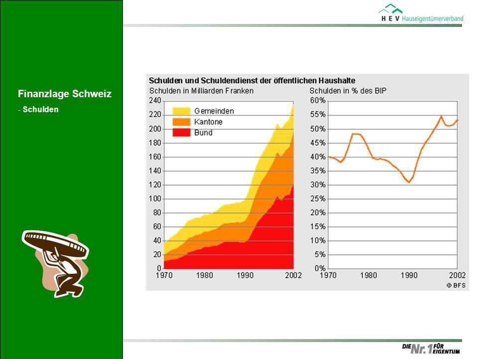 Finanzlage Schweiz -Schulden