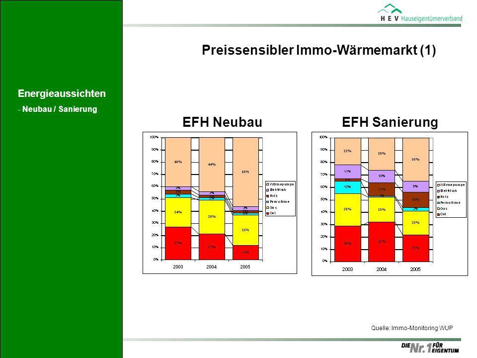 Preissensibler Immo-Wärmemarkt (1) EFH NeubauEFH Sanierung Quelle: Immo-Monitoring WUP Energieaussichten -Neubau / Sanierung