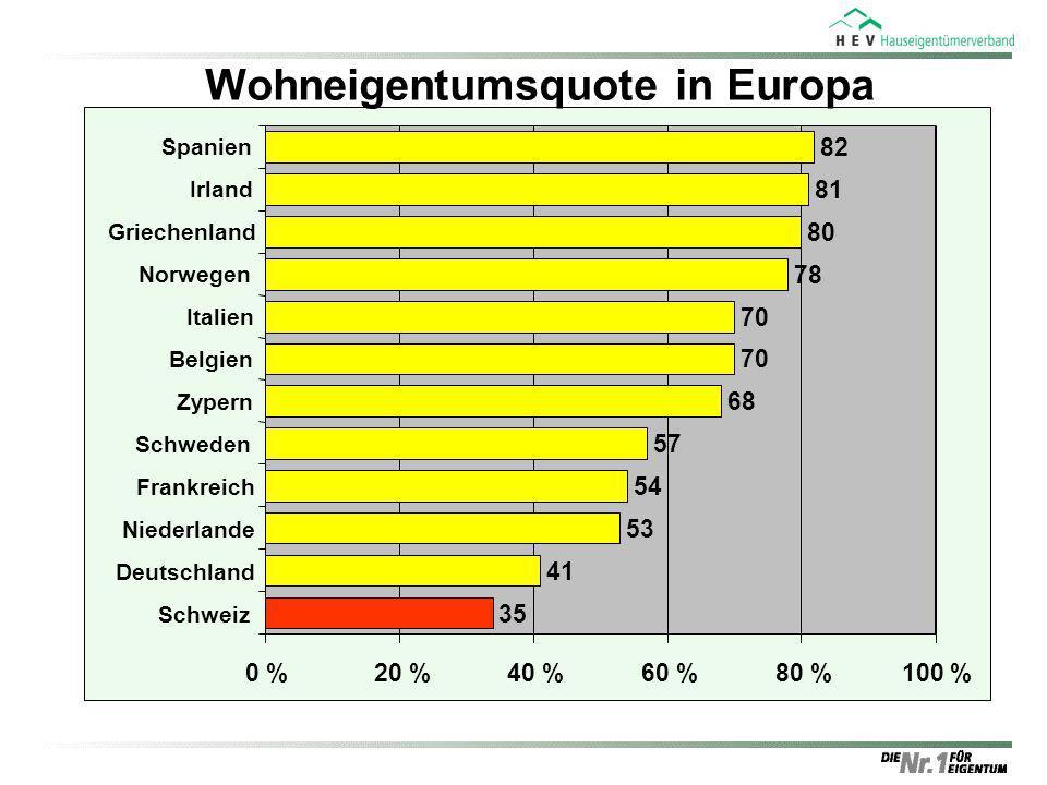 41 53 54 57 68 70 78 80 81 82 0 %20 %40 %60 %80 %100 % Deutschland Niederlande Frankreich Schweden Zypern Belgien Italien Norwegen Griechenland Irland
