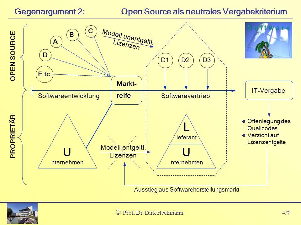 4/7 © Prof. Dr. Dirk Heckmann Open Source als neutrales VergabekriteriumGegenargument 2: Offenlegung des Quellcodes Verzicht auf Lizenzentgelte Markt-