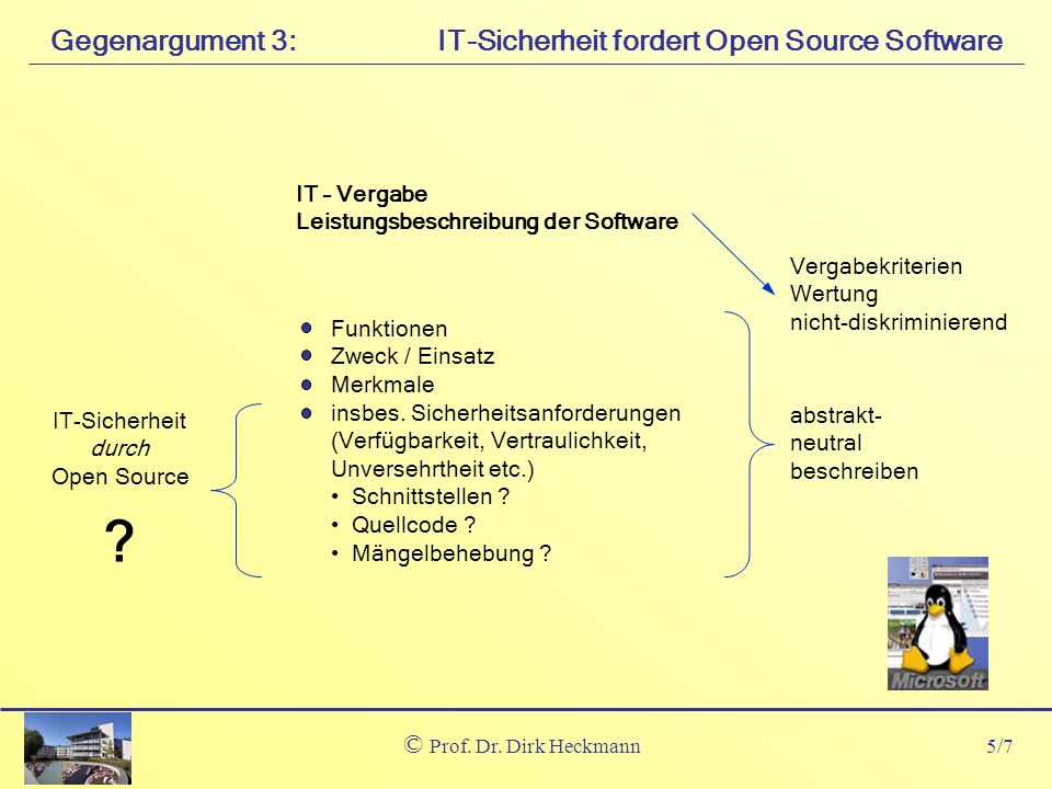 5/7 © Prof. Dr. Dirk Heckmann IT-Sicherheit fordert Open Source SoftwareGegenargument 3: IT – Vergabe Leistungsbeschreibung der Software Funktionen Zw
