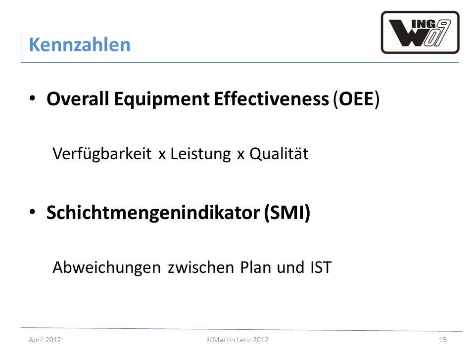 April 2012©Martin Lenz 201215 Kennzahlen Overall Equipment Effectiveness (OEE) Verfügbarkeit x Leistung x Qualität Schichtmengenindikator (SMI) Abweic