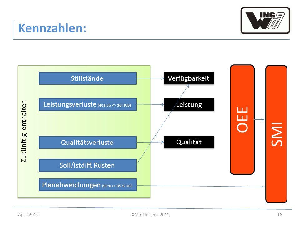 April 2012©Martin Lenz 201216 Zukünftig enthalten Kennzahlen: Stillstände Planabweichungen (90 % <> 85 % NG) Leistungsverluste (40 Hub <> 36 HUB) Qual
