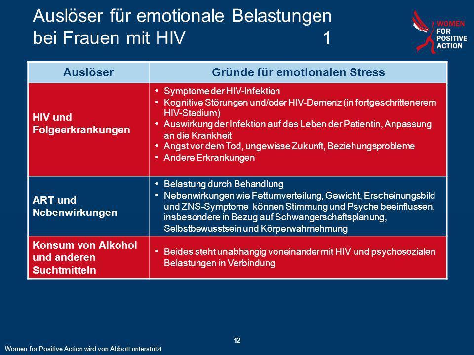 12 Auslöser für emotionale Belastungen bei Frauen mit HIV 1 12 AuslöserGründe für emotionalen Stress HIV und Folgeerkrankungen Symptome der HIV-Infekt