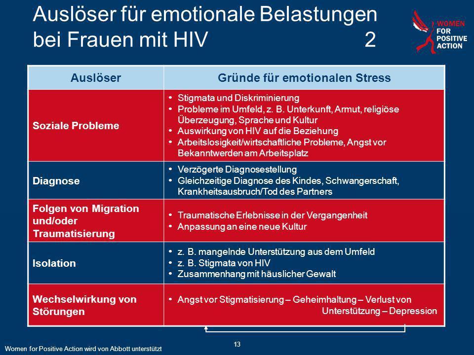 13 Auslöser für emotionale Belastungen bei Frauen mit HIV2 AuslöserGründe für emotionalen Stress Soziale Probleme Stigmata und Diskriminierung Problem