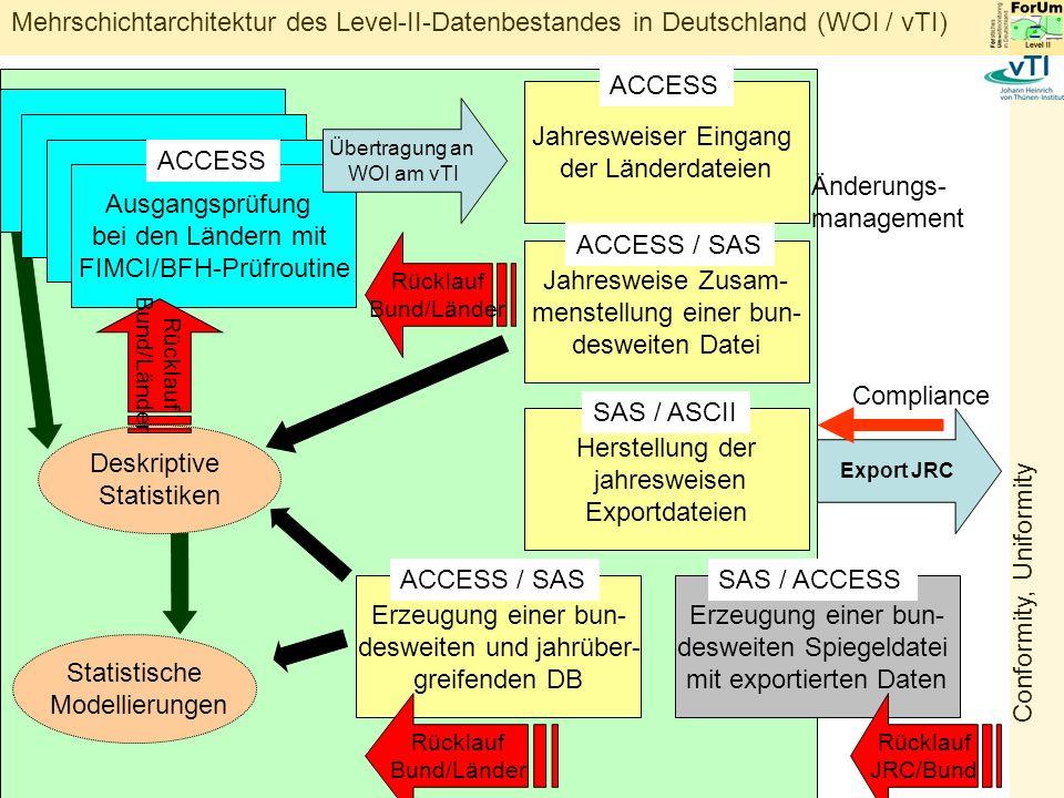Mehrschichtarchitektur des Level-II-Datenbestandes in Deutschland (WOI / vTI) Export JRC Deskriptive Statistiken Jahresweiser Eingang der Länderdateien ACCESS Jahresweise Zusam- menstellung einer bun- desweiten Datei ACCESS / SAS Herstellung der jahresweisen Exportdateien SAS / ASCII Erzeugung einer bun- desweiten Spiegeldatei mit exportierten Daten Erzeugung einer bun- desweiten und jahrüber- greifenden DB ACCESS / SASSAS / ACCESS Rücklauf JRC/Bund Statistische Modellierungen Änderungs- management Ausgangsprüfung bei den Ländern mit FIMCI/BFH-Prüfroutine ACCESS Übertragung an WOI am vTI Conformity, Uniformity Rücklauf Bund/Länder Rücklauf Bund/Länder Compliance Rücklauf Bund/Länder