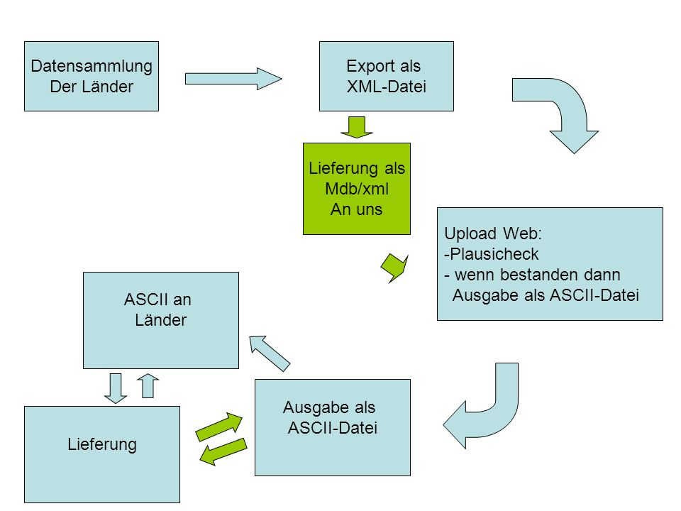 Ausgabe als ASCII-Datei Export als XML-Datei Upload Web: -Plausicheck - wenn bestanden dann Ausgabe als ASCII-Datei Datensammlung Der Länder Lieferung als Mdb/xml An uns ASCII an Länder Lieferung