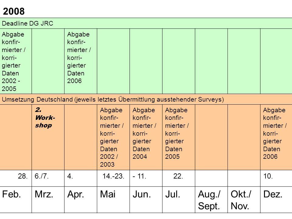 Deadline DG JRC Abgabe konfir- mierter / korri- gierter Daten 2002 - 2005 Abgabe konfir- mierter / korri- gierter Daten 2006 Umsetzung Deutschland (jeweils letztes Übermittlung ausstehender Surveys) 2.