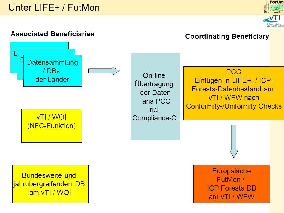 vTI / WOI (NFC-Funktion) On-line- Übertragung der Daten ans PCC incl.