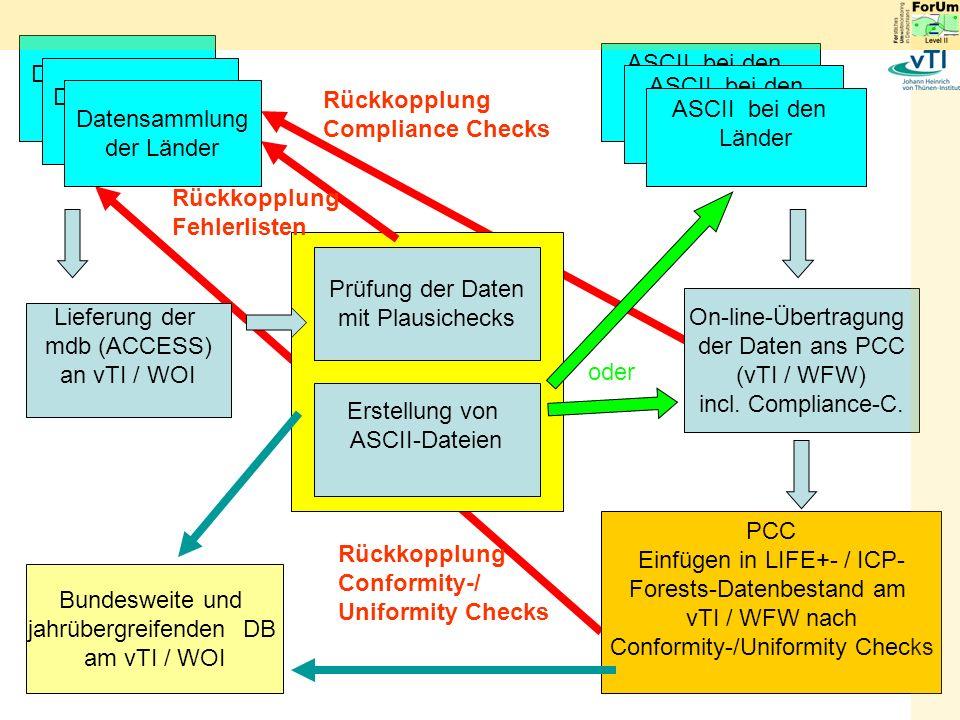 Lieferung der mdb (ACCESS) an vTI / WOI Prüfung der Daten mit Plausichecks Erstellung von ASCII-Dateien ASCII bei den Länder On-line-Übertragung der Daten ans PCC (vTI / WFW) incl.