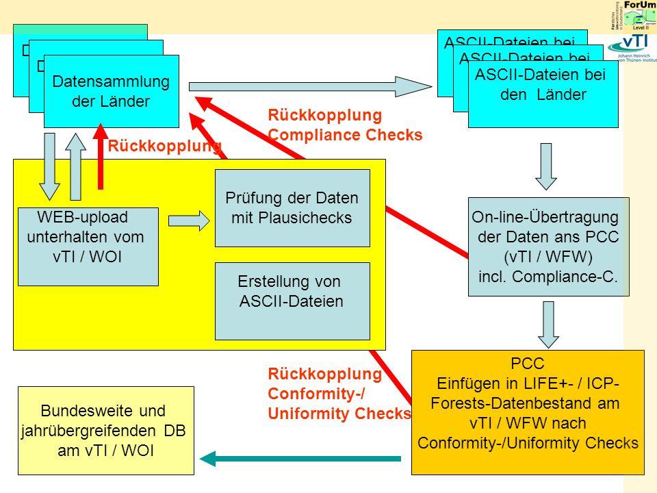WEB-upload unterhalten vom vTI / WOI Prüfung der Daten mit Plausichecks Erstellung von ASCII-Dateien On-line-Übertragung der Daten ans PCC (vTI / WFW) incl.
