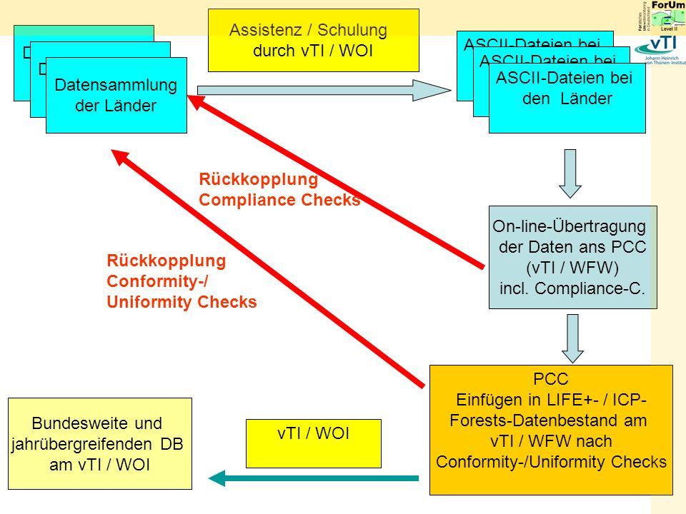 Assistenz / Schulung durch vTI / WOI On-line-Übertragung der Daten ans PCC (vTI / WFW) incl.