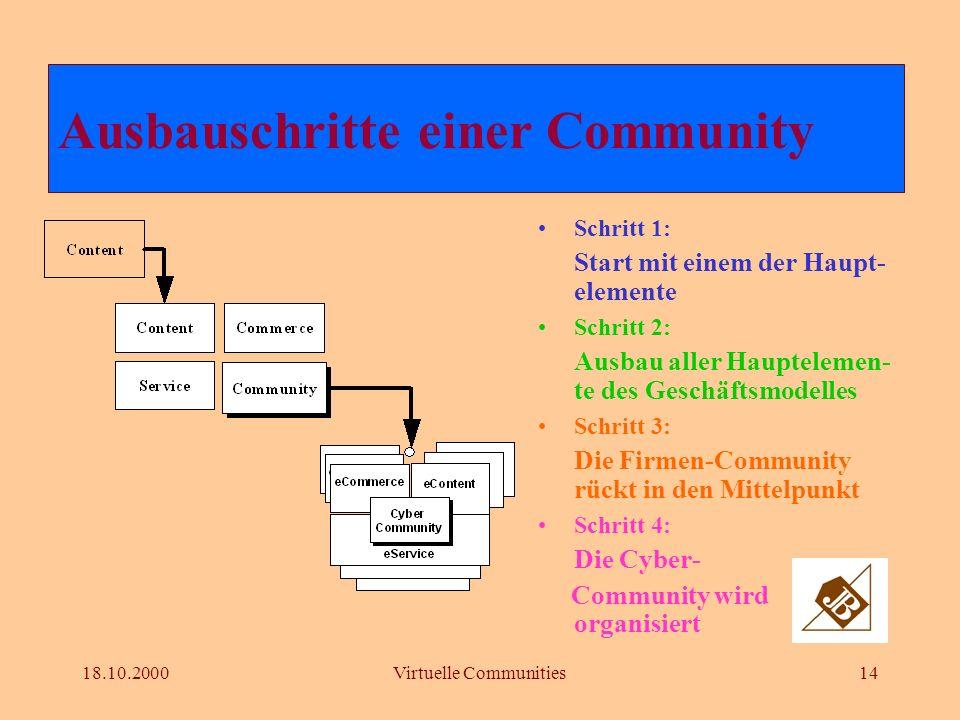 18.10.2000Virtuelle Communities13 Mitgliedsbeiträge Content-Verkauf (Artikel, Archive; Datenbank) Broker-Services (Buchungen, Provisionen) Werbe-Erlös