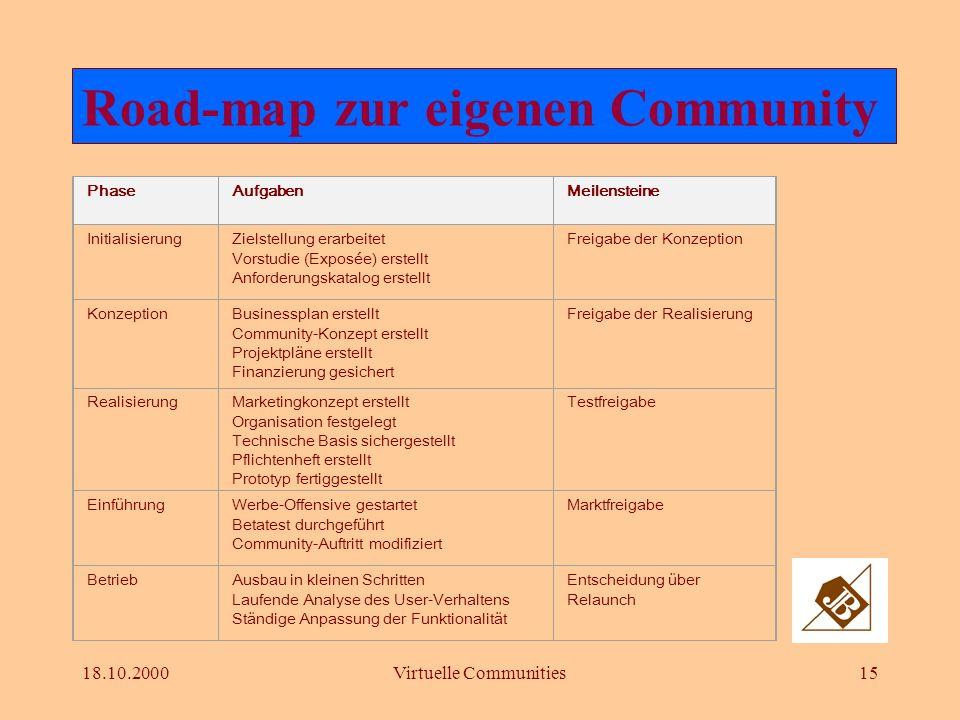 18.10.2000Virtuelle Communities14 Ausbauschritte einer Community Schritt 1: Start mit einem der Haupt- elemente Schritt 2: Ausbau aller Hauptelemen- t