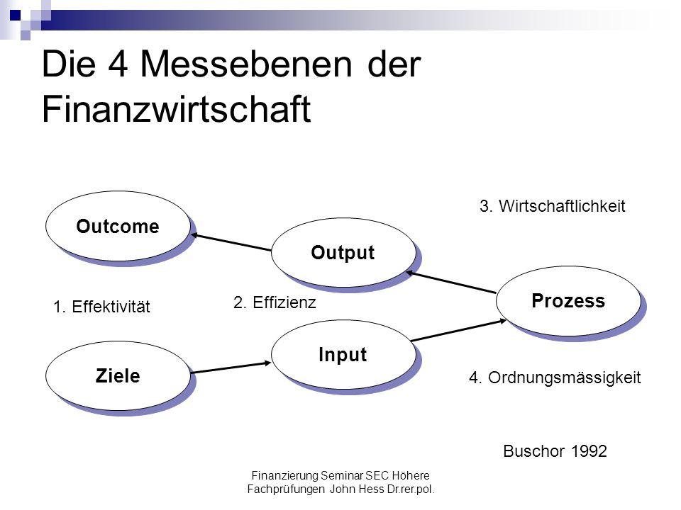 Finanzierung Seminar SEC Höhere Fachprüfungen John Hess Dr.rer.pol. Die 4 Messebenen der Finanzwirtschaft Outcome Ziele Input Output Prozess 1. Effekt