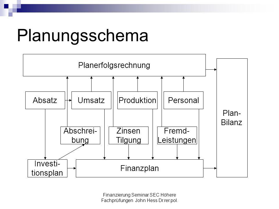 Finanzierung Seminar SEC Höhere Fachprüfungen John Hess Dr.rer.pol. Planungsschema Planerfolgsrechnung Plan- Bilanz AbsatzUmsatzProduktionPersonal Inv