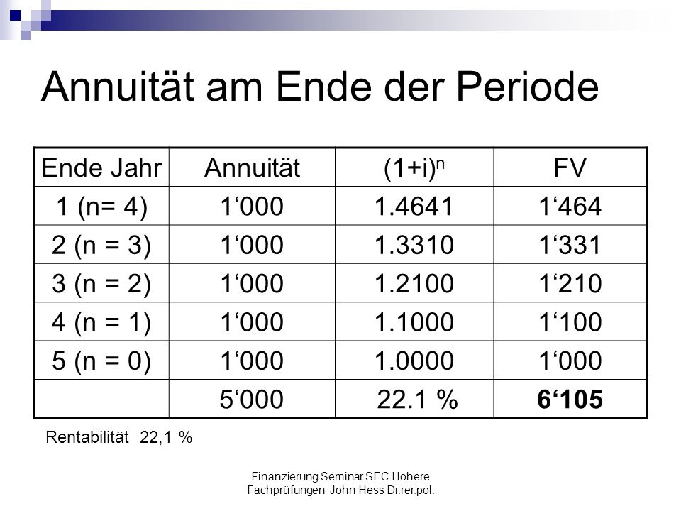 Finanzierung Seminar SEC Höhere Fachprüfungen John Hess Dr.rer.pol. Annuität am Ende der Periode Ende JahrAnnuität(1+i) n FV 1 (n= 4)10001.46411464 2