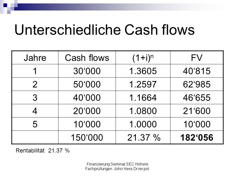 Finanzierung Seminar SEC Höhere Fachprüfungen John Hess Dr.rer.pol. Unterschiedliche Cash flows JahreCash flows(1+i) n FV 1300001.360540815 2500001.25