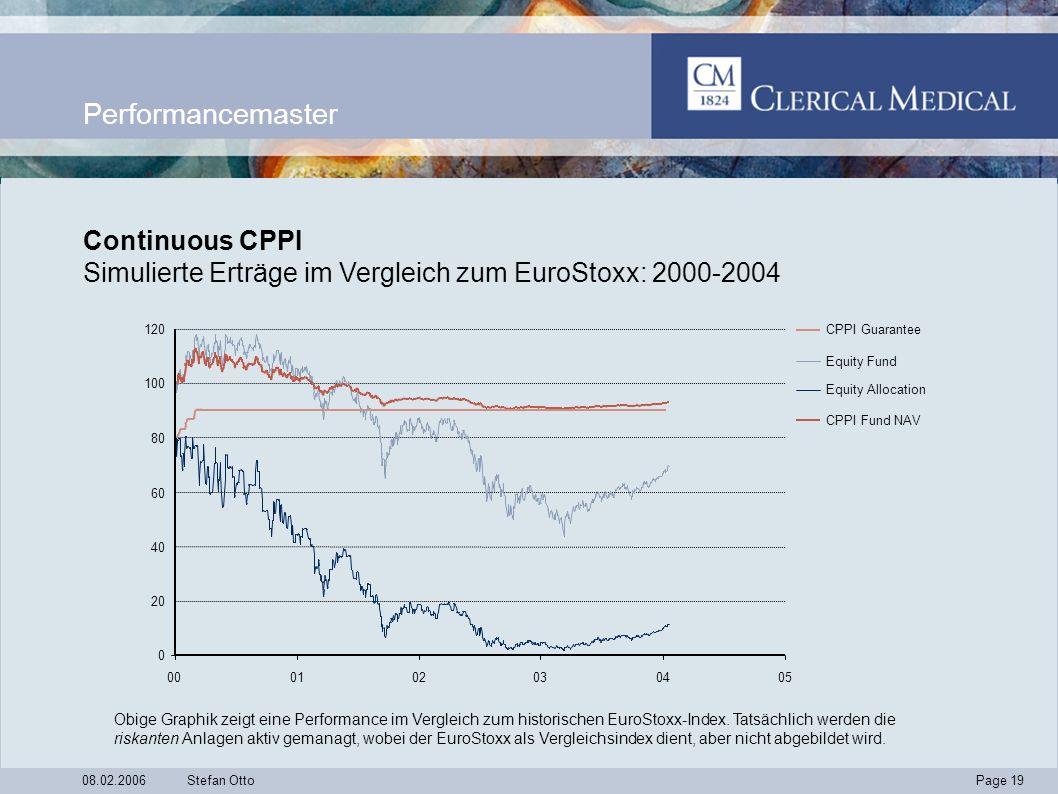 Page 19 08.02.2006Stefan Otto Performancemaster Continuous CPPI Simulierte Erträge im Vergleich zum EuroStoxx: 2000-2004 Obige Graphik zeigt eine Performance im Vergleich zum historischen EuroStoxx-Index.