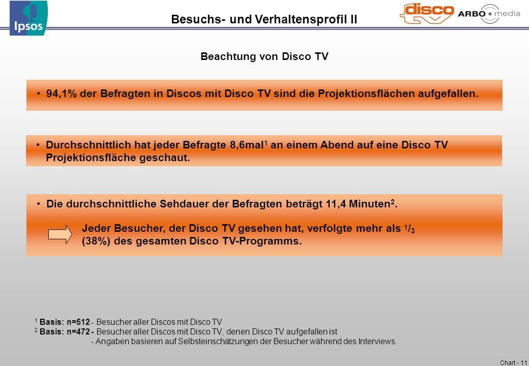 Chart - 11 Durchschnittlich hat jeder Befragte 8,6mal 1 an einem Abend auf eine Disco TV Projektionsfläche geschaut. 94,1% der Befragten in Discos mit