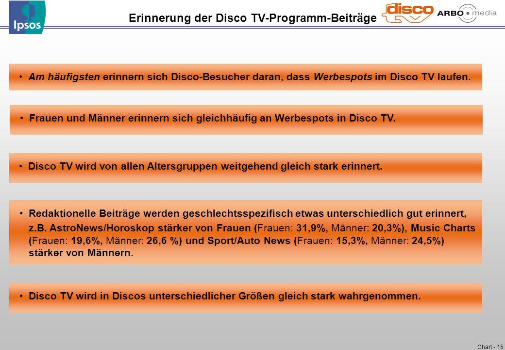 Chart - 15 Disco TV wird von allen Altersgruppen weitgehend gleich stark erinnert. Am häufigsten erinnern sich Disco-Besucher daran, dass Werbespots i