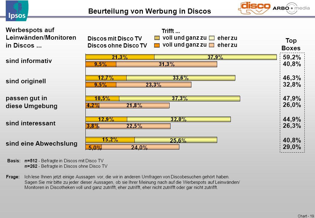 Chart - 19 Basis:n=512 - Befragte in Discos mit Disco TV n=262 - Befragte in Discos ohne Disco TV Frage:Ich lese Ihnen jetzt einige Aussagen vor, die
