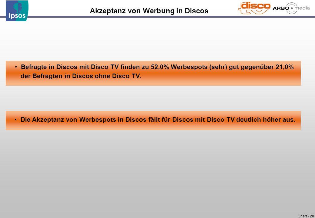 Chart - 20 Befragte in Discos mit Disco TV finden zu 52,0% Werbespots (sehr) gut gegenüber 21,0% der Befragten in Discos ohne Disco TV. Die Akzeptanz