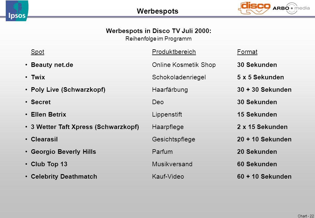 Chart - 22 Werbespots Werbespots in Disco TV Juli 2000: Reihenfolge im Programm SpotProduktbereichFormat Beauty net.deOnline Kosmetik Shop30 Sekunden