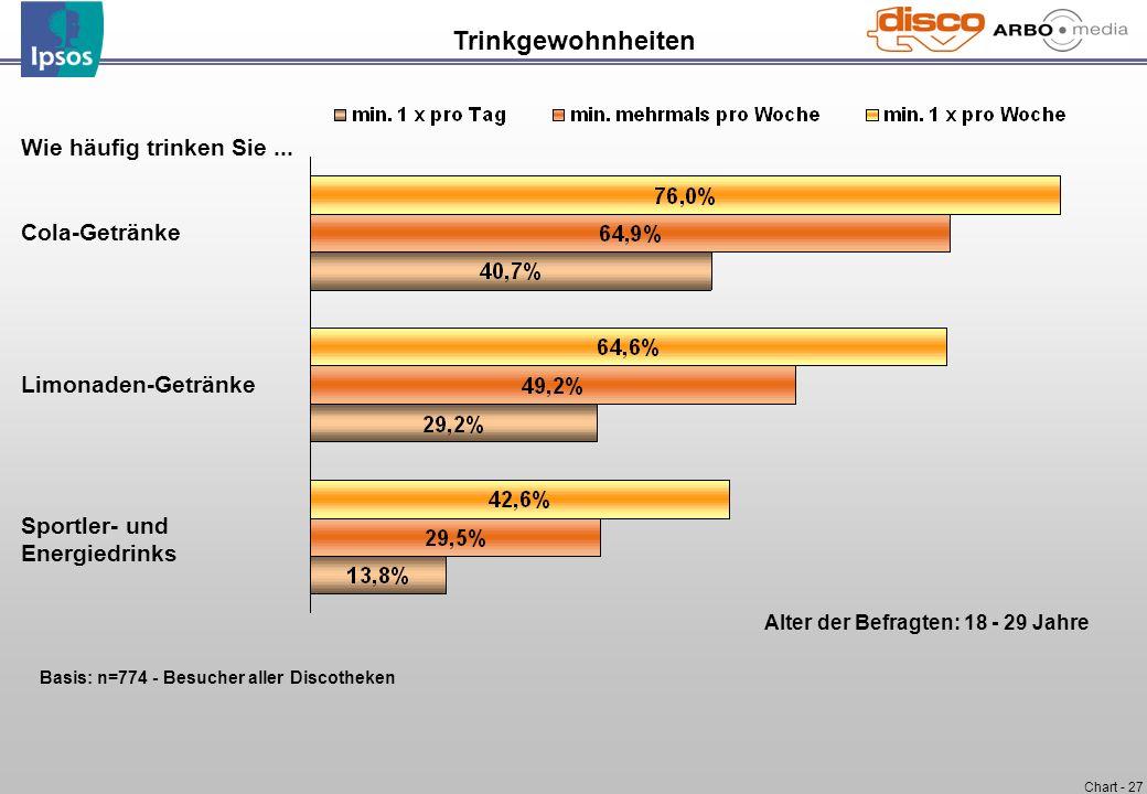 Chart - 27 Wie häufig trinken Sie... Cola-Getränke Limonaden-Getränke Sportler- und Energiedrinks Trinkgewohnheiten Alter der Befragten: 18 - 29 Jahre