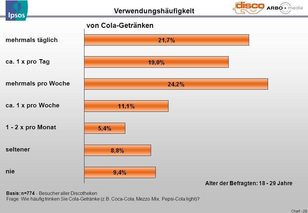 Chart - 28 mehrmals täglich ca. 1 x pro Tag mehrmals pro Woche ca. 1 x pro Woche 1 - 2 x pro Monat seltener nie Verwendungshäufigkeit von Cola-Getränk