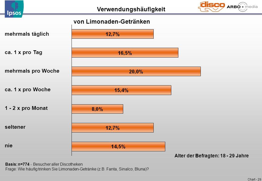 Chart - 29 mehrmals täglich ca. 1 x pro Tag mehrmals pro Woche ca. 1 x pro Woche 1 - 2 x pro Monat seltener nie Verwendungshäufigkeit von Limonaden-Ge