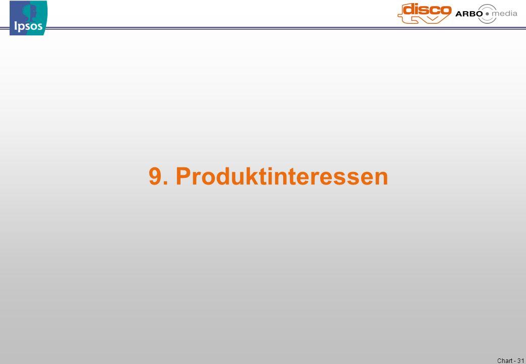 Chart - 31 9. Produktinteressen