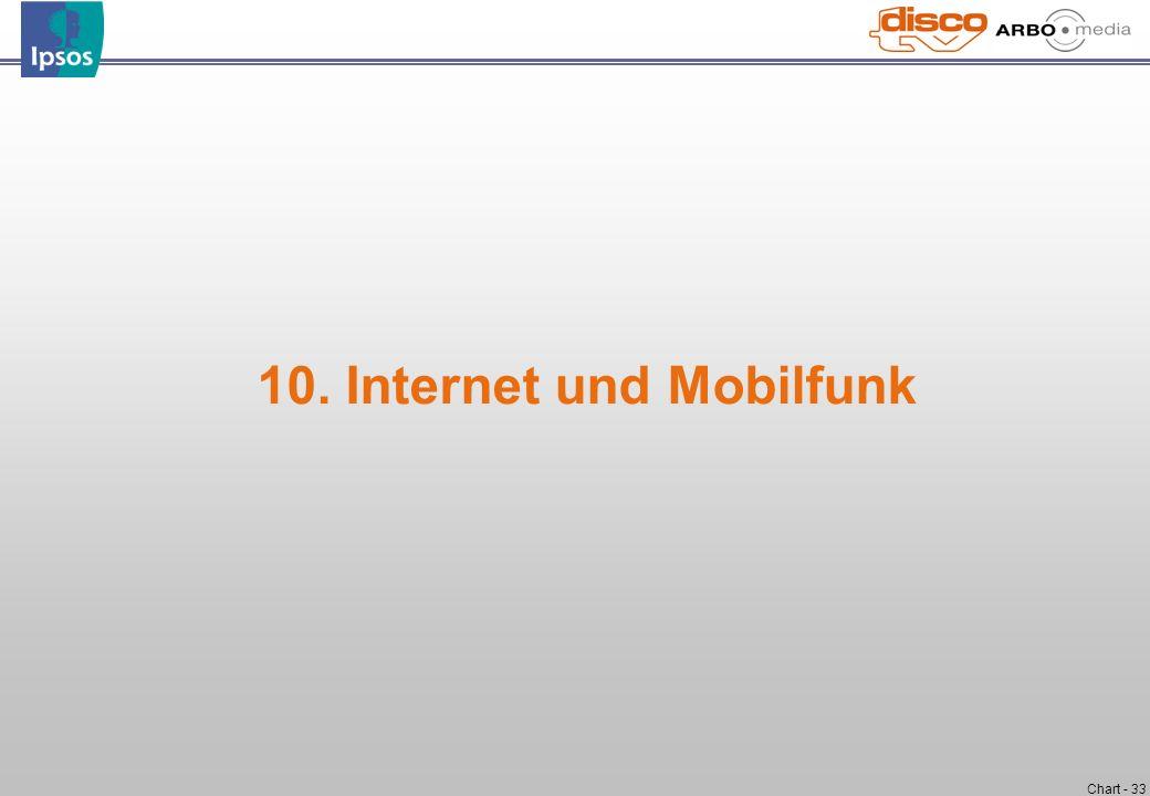 Chart - 33 10. Internet und Mobilfunk