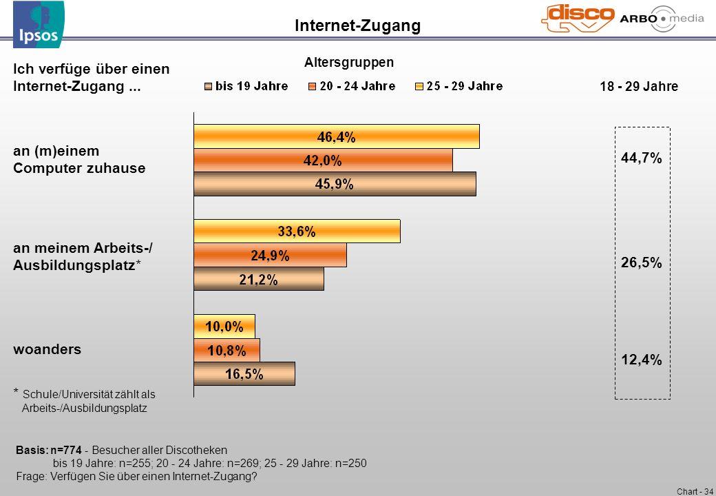 Chart - 34 Internet-Zugang Ich verfüge über einen Internet-Zugang... an (m)einem Computer zuhause an meinem Arbeits-/ Ausbildungsplatz* woanders * Sch