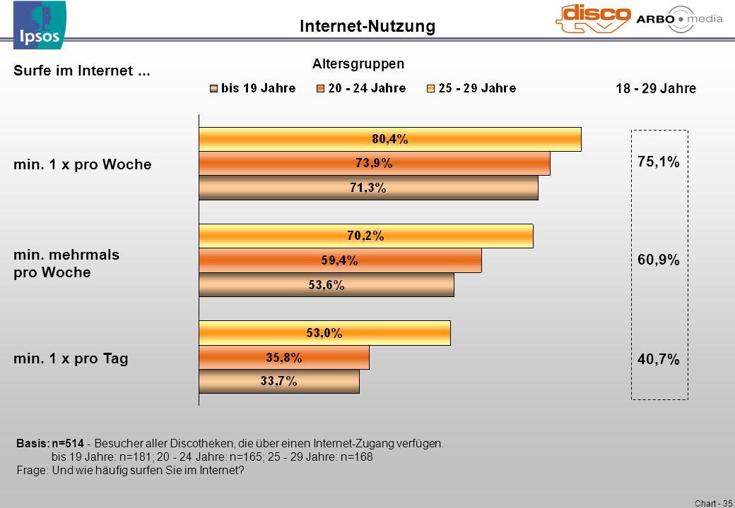 Chart - 35 Internet-Nutzung Surfe im Internet... min. 1 x pro Woche min. mehrmals pro Woche min. 1 x pro Tag Basis:n=514 - Besucher aller Discotheken,