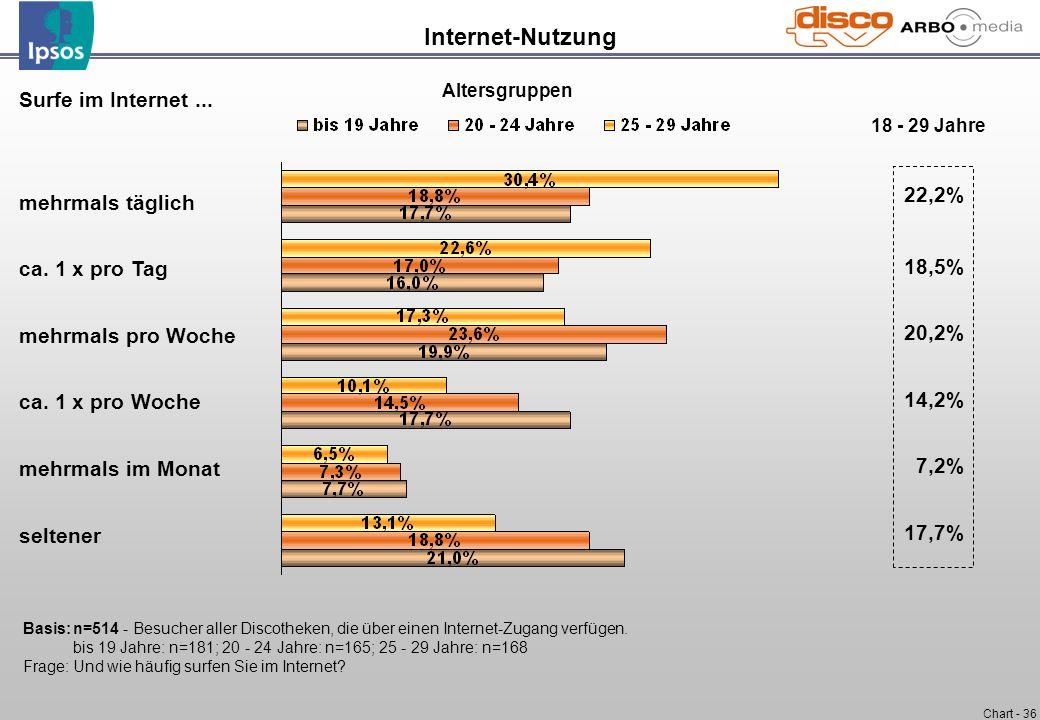 Chart - 36 Internet-Nutzung Surfe im Internet... mehrmals täglich ca. 1 x pro Tag mehrmals pro Woche ca. 1 x pro Woche mehrmals im Monat seltener Basi