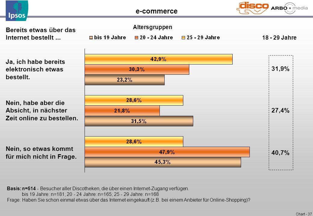 Chart - 37 e-commerce Bereits etwas über das Internet bestellt... Ja, ich habe bereits elektronisch etwas bestellt. Nein, habe aber die Absicht, in nä