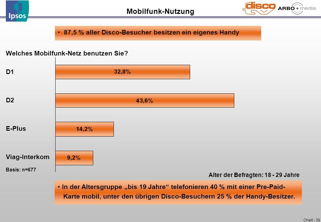 Chart - 38 Welches Mobilfunk-Netz benutzen Sie? D1 D2 E-Plus Viag-Interkom Basis: n=677 Mobilfunk-Nutzung Alter der Befragten: 18 - 29 Jahre 87,5 % al