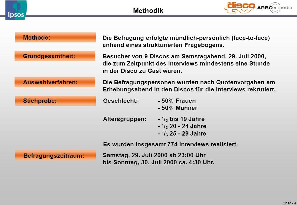 Chart - 4 Methodik Grundgesamtheit: Methode: Stichprobe: Auswahlverfahren: Befragungszeitraum: Die Befragung erfolgte mündlich-persönlich (face-to-fac