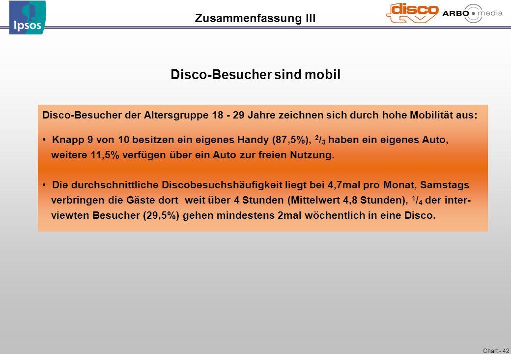 Chart - 42 Zusammenfassung III Disco-Besucher der Altersgruppe 18 - 29 Jahre zeichnen sich durch hohe Mobilität aus: Knapp 9 von 10 besitzen ein eigen