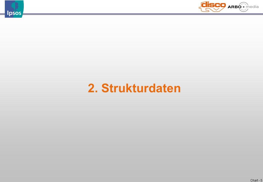Chart - 5 2. Strukturdaten