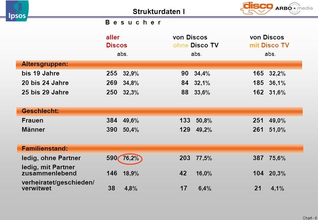 Chart - 6 B e s u c h e r aller von Discos von Discos Discosohne Disco TV mit Disco TV abs. abs. abs. Altersgruppen: bis 19 Jahre255 32,9% 90 34,4% 16