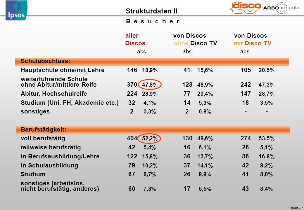 Chart - 7 B e s u c h e r aller von Discos von Discos Discos ohne Disco TV mit Disco TV abs. abs. abs. Schulabschluss: Hauptschule ohne/mit Lehre146 1