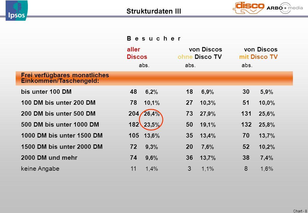 Chart - 19 Basis:n=512 - Befragte in Discos mit Disco TV n=262 - Befragte in Discos ohne Disco TV Frage:Ich lese Ihnen jetzt einige Aussagen vor, die wir in anderen Umfragen von Discobesuchen gehört haben.