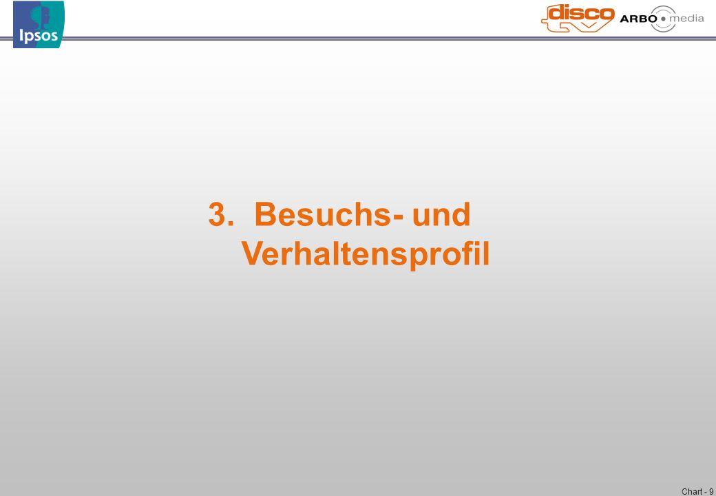 Chart - 9 3. Besuchs- und Verhaltensprofil