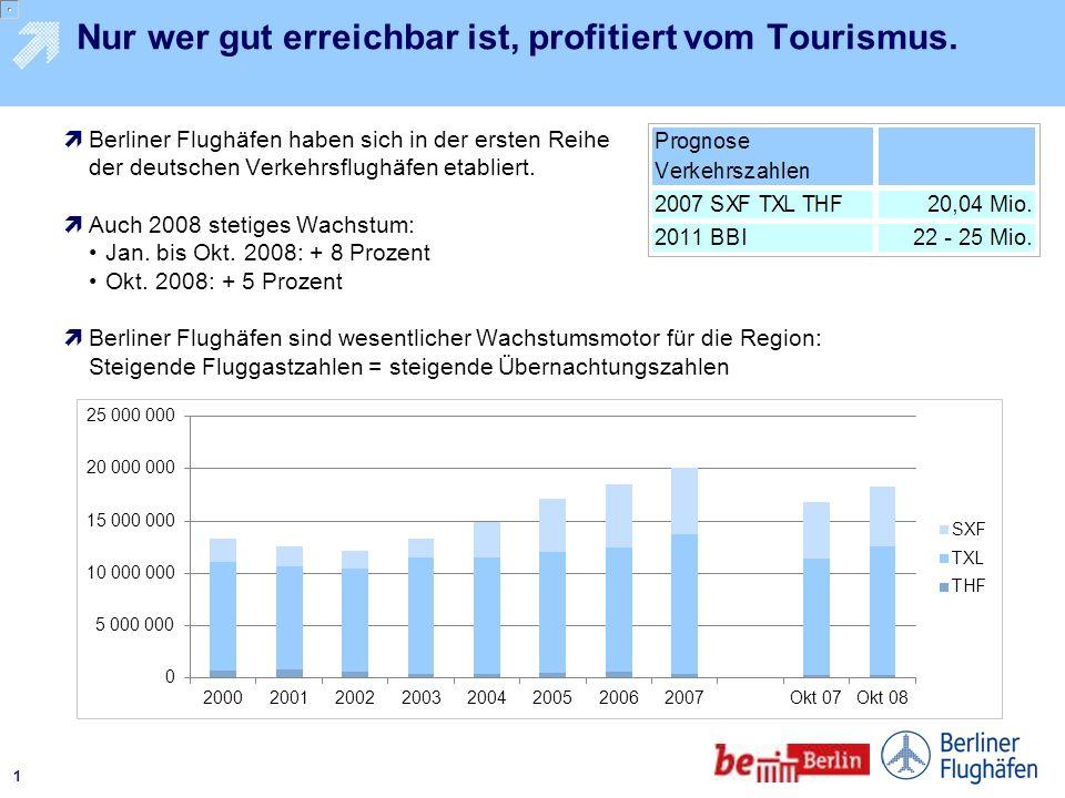 Ralf Kunkel, Leiter Pressestelle/Pressesprecher 24. November 2008 Airport Berlin Brandenburg International – Mehr Schubkraft für den heimischen Touris