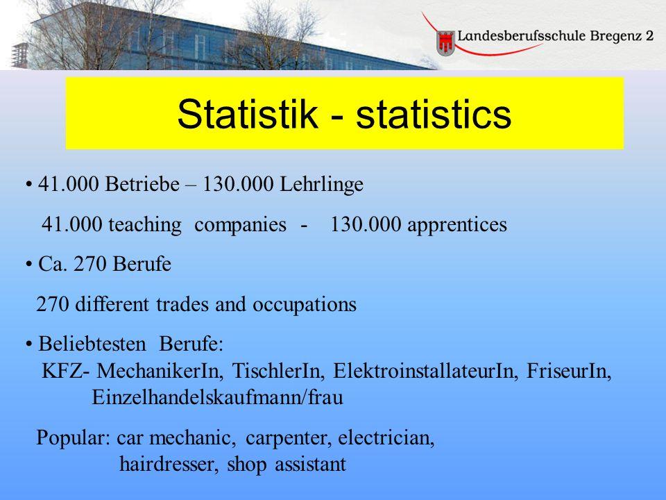 Statistik - statistics 41.000 Betriebe – 130.000 Lehrlinge 41.000 teaching companies - 130.000 apprentices Ca. 270 Berufe 270 different trades and occ