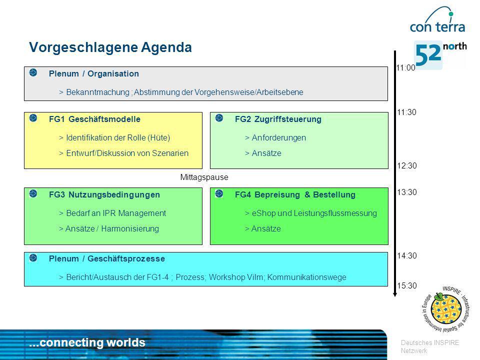 ...connecting worlds Deutsches INSPIRE Netzwerk Vorgeschlagene Agenda FG1 Geschäftsmodelle > Identifikation der Rolle (Hüte) > Entwurf/Diskussion von