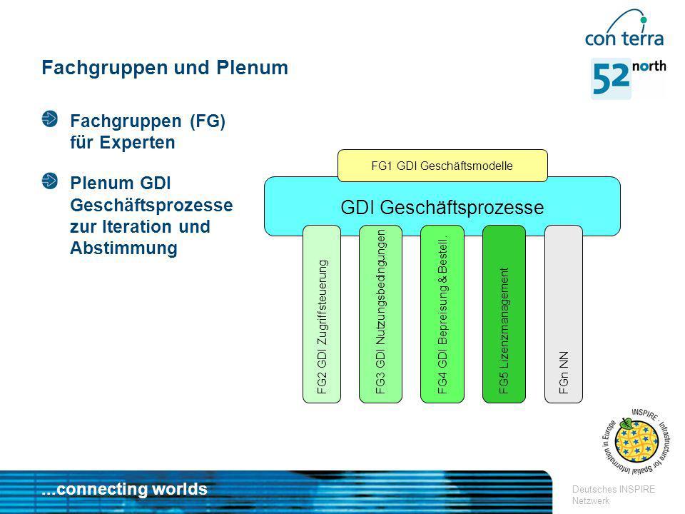 ...connecting worlds Deutsches INSPIRE Netzwerk Fachgruppen und Plenum GDI Geschäftsprozesse FG1 GDI Geschäftsmodelle FG2 GDI Zugriffsteuerung FG3 GDI